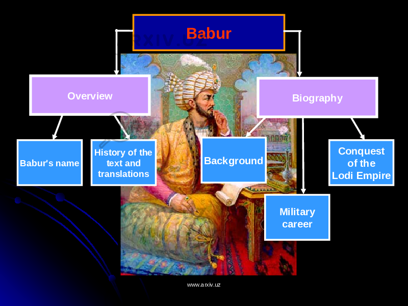 Babur Overview Biography Babur's name History of the text and translations Background Military career Conquest of the Lodi Empire www.arxiv.uzwww.arxiv.uz