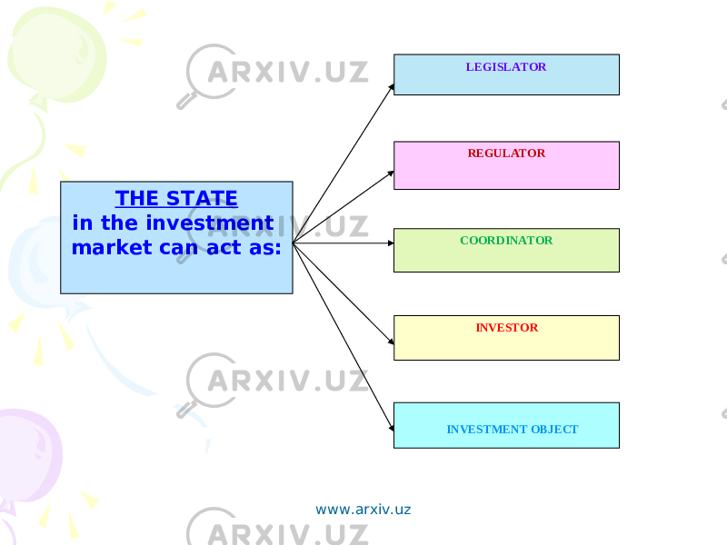 THE STATE in the investment market can act as: LEGISLATOR REGULATOR COORDINATOR INVESTOR INVESTMENT OBJECT www.arxiv.uz