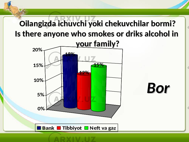 Oilangizda ichuvchi yoki chekuvchilar bormi?Oilangizda ichuvchi yoki chekuvchilar bormi? Is there anyone who smokes or driks alcohol in Is there anyone who smokes or driks alcohol in your family?your family?18% 12% 15% 0% 5% 10% 15% 20% Bank Tibbiyot Neft va gaz BorBor