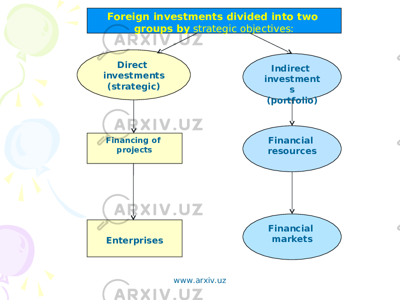 Foreign investments divided into two groups by strategic objectives: Direct investments (strategic) Indirect investment s (portfolio) Enterprises Financing of projects Financial resources Financial markets www.arxiv.uz