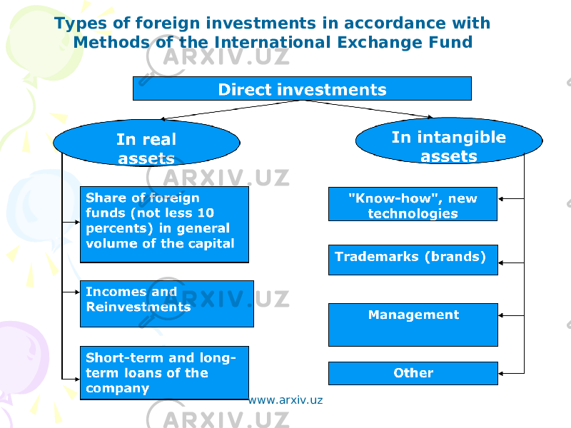 Types of foreign investments in accordance with Methods of the International Exchange Fund www.arxiv.uz