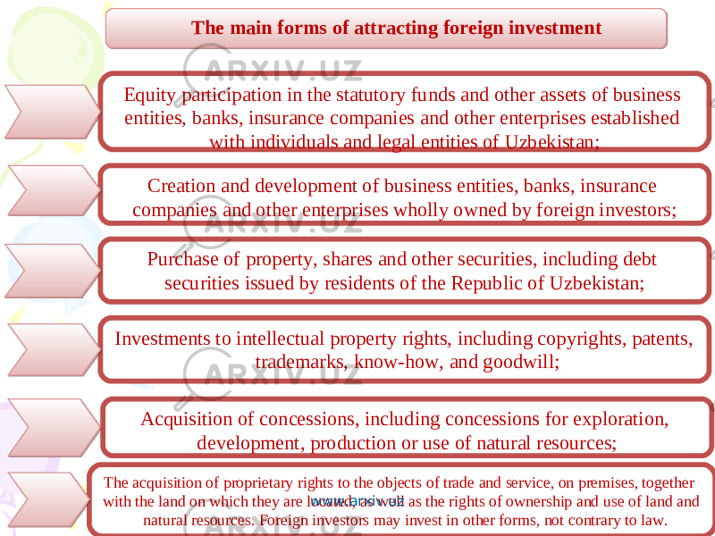 The main forms of attracting foreign investment Equity participation in the statutory funds and other assets of business entities, banks, insurance companies and other enterprises established with individuals and legal entities of Uzbekistan; Creation and development of business entities, banks, insurance companies and other enterprises wholly owned by foreign investors; Investments to intellectual property rights, including copyrights, patents, trademarks, know-how, and goodwill; Acquisition of concessions, including concessions for exploration, development, production or use of natural resources;Purchase of property, shares and other securities, including debt securities issued by residents of the Republic of Uzbekistan; The acquisition of proprietary rights to the objects of trade and service, on premises, together with the land on which they are located, as well as the rights of ownership and use of land and natural resources. Foreign investors may invest in other forms, not contrary to law. www.arxiv.uz 27