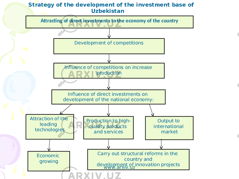 Attracting of direct investments to the economy of the country Development of competitions Influence of competitions on increase production Influence of direct investments on development of the national economy: Production to high- quality products and servicesAttraction of the leading technologies Output to international market Carry out structural reforms in the country and development of innovation projects Economic growingStrategy of the development of the investment base of Uzbekistan www.arxiv.uz
