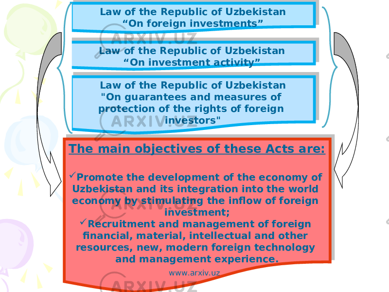 "Law of the Republic of Uzbekistan "" On investment activity""Law of the Republic of Uzbekistan "" On foreign investments"" Law of the Republic of Uzbekistan ""On guarantees and measures of protection of the rights of foreign investors"" The main objectives of these Acts are:  Promote the development of the economy of Uzbekistan and its integration into the world economy by stimulating the inflow of foreign investment;  Recruitment and management of foreign financial, material, intellectual and other resources, new, modern foreign technology and management experience. www.arxiv.uz 22 3A 18 22 3A 18 22 3C 03 04 0108 01 2A0A02 1D 0905 04 01 1B 23 0A0910 15"