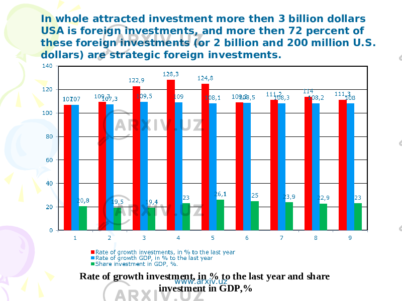 Rate of growth investment, in % to the last year and share investment in GDP,%In whole attracted investment more then 3 billion dollars USA is foreign investments, and more then 72 percent of these foreign investments (or 2 billion and 200 million U.S. dollars) are strategic foreign investments. www.arxiv.uz